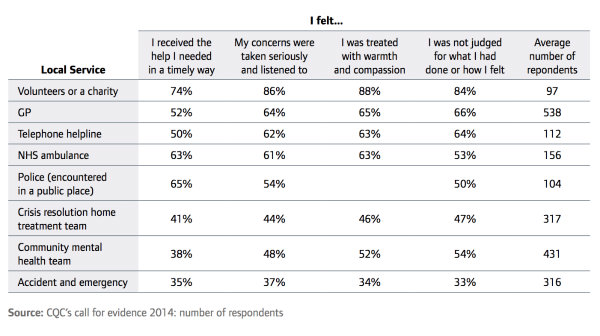 Care Quality Commission Mental Health Survey Results